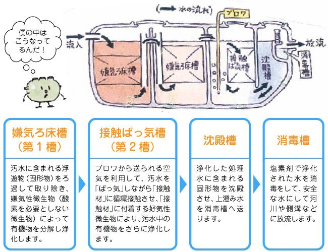 浄化槽の構造