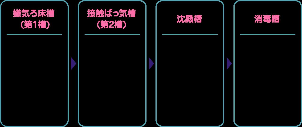 (図)浄化槽の構造解説